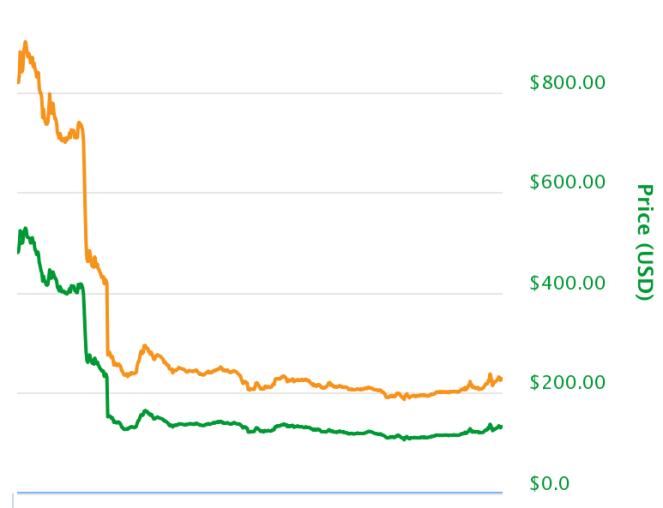 btg-chart